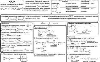 Анализ альдегидов, кетонов и кислот. Гексаметилентетрамин
