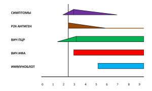 Что означает анализ агат вич 1 2. Современные методы диагностики вич-инфекции